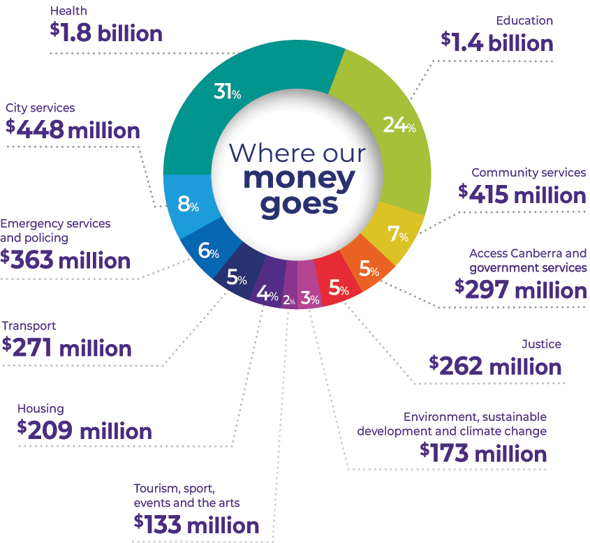 Where our money goes chart