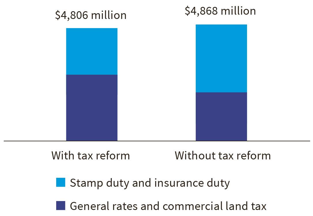 Cumulative total revenue from 2012 to 2019