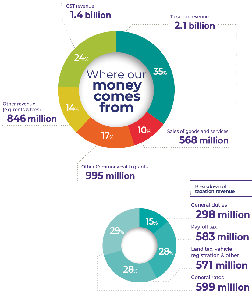 Where the money comes from chart